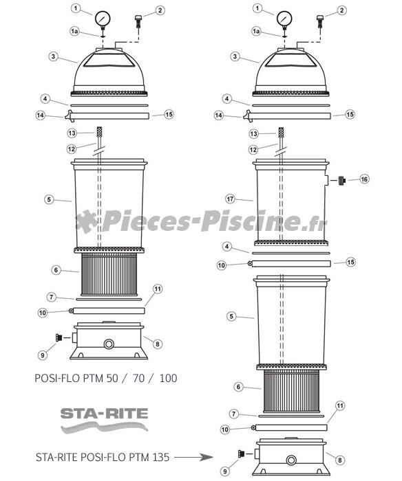 Pièces détachées filtre à cartouche STA-RITE Posi-Flo II PTM 50 / 70 / 100